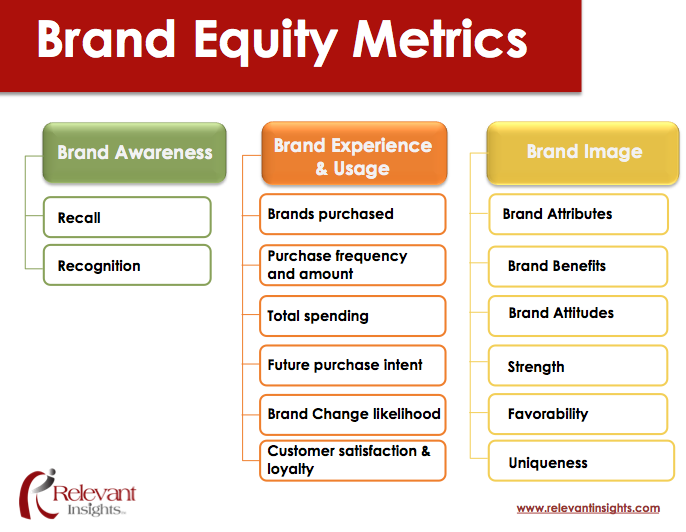 note on measuring brand awareness brand